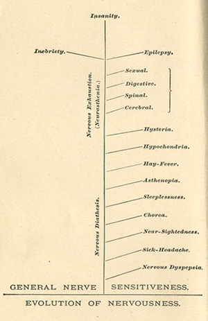 Chart that shows the progression of symptoms that neurologist George Beard attributed to neurasthenia.